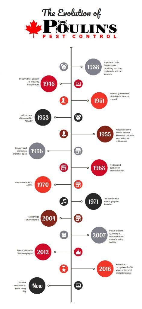 Poulin's Timeline